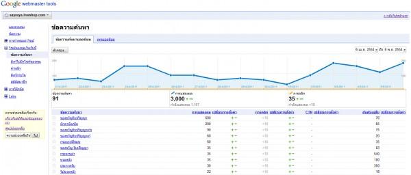 2011 05 09 153951 600x256 Google Webmaster Tools ลงลึกสถิติเว็บไซต์ ตอนจบ