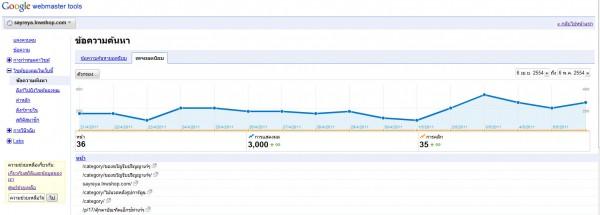 2011 05 09 154740 600x215 Google Webmaster Tools ลงลึกสถิติเว็บไซต์ ตอนจบ