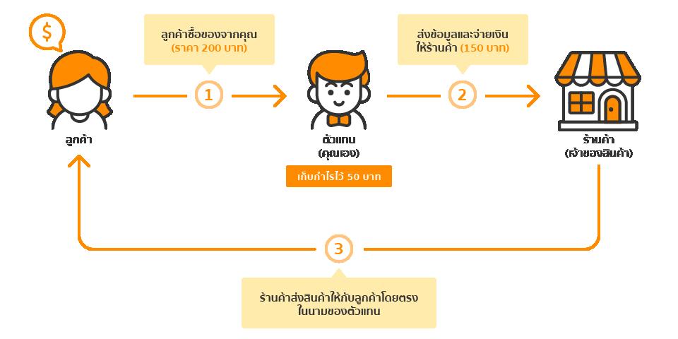 Dropship คืออะไร ทำไมคนขายของออนไลน์ควรรู้จัก | บล็อกเทพ Blog.Lnw ...