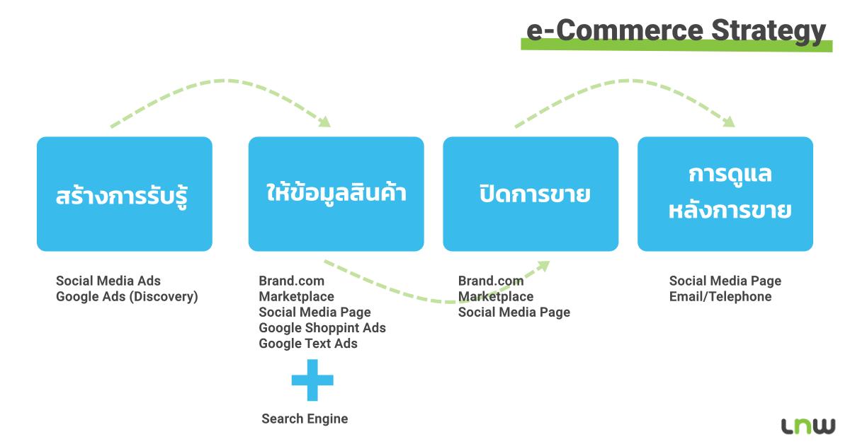 e-commerce strategy การวางแผนการขายของออนไลน์